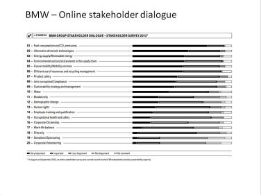 BMW - Online engagement