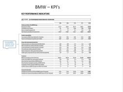 BMW KPI's