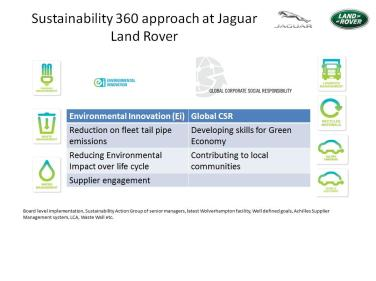 Sustainability 360 at JLR