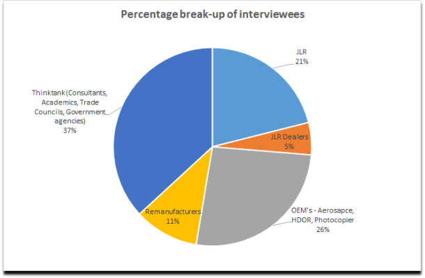 Interviewee break-up